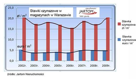 Stawki czynszowe w magazynach w Warszawie - raport Jartom 2009/2010