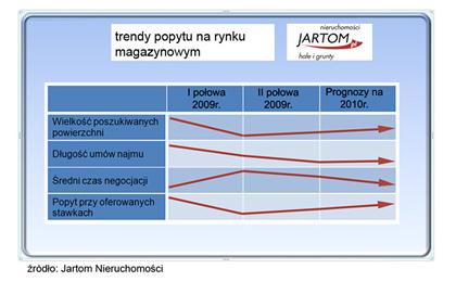 Trendy popytu na rynku magazynowym - raport Jartom 2009/2010